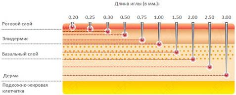 Мезороллер - воздействие игл различной длины на различные слои кожи.