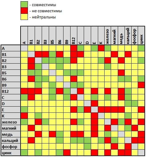 Таблица совместимости витаминов и минералов